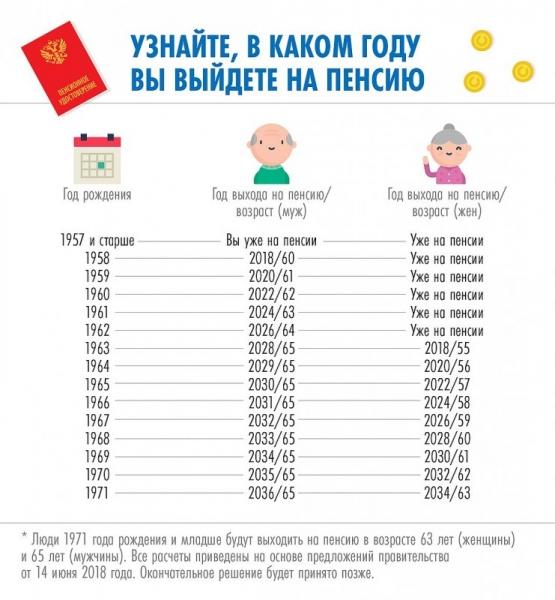 pensionnyj vozrast v rossii v 2018 godu poslednie novosti budet li povyshenie do 63 let u zhenshhin i do 65 let u muzhchin i kogda vse o pensii a0d6a0b