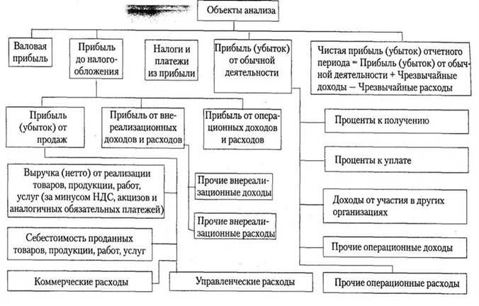 planirovanie pribyli na predprijatii analiz etapy i metody 4049fe3