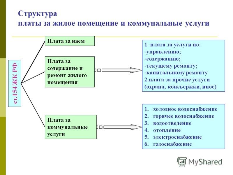plata za zhiloe pomeshhenie i kommunalnye uslugi d20e8da