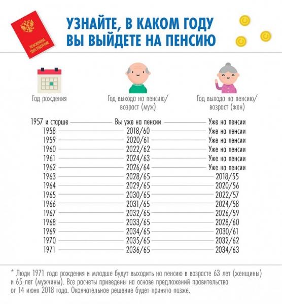 pochemu pensionnyj vozrast dlja zhenshhin v rossii povysjat na 8 let vse o pensii 52e5bee