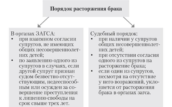 porjadok i procedura rastorzhenija braka b6ebe7c