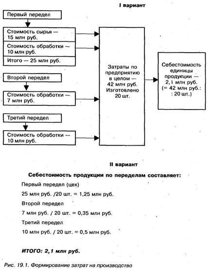 pozakaznyj metod ucheta zatrat i kalkulirovanija 768d9d9