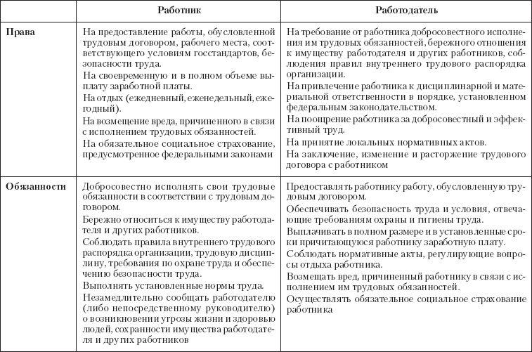 prava i objazannosti rabotnika po trudovomu kodeksu rf ab87768