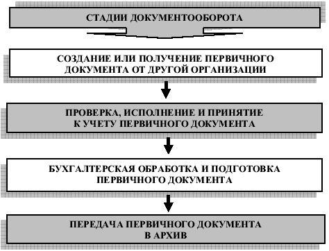 pravila taksirovki buhgalterskih dokumentov 6b6f85d