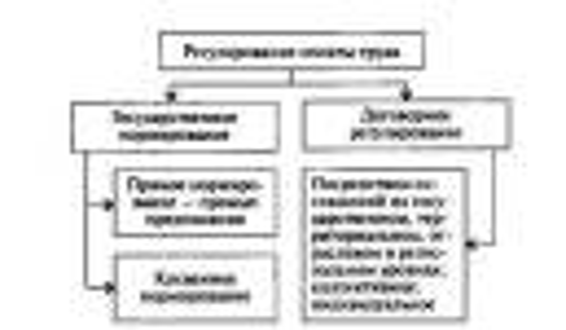pravovoe regulirovanie zarabotnoj platy ponjatie i metody dcc111f
