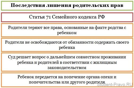 pravovye posledstvija lishenija roditelskih prav 94b20e0