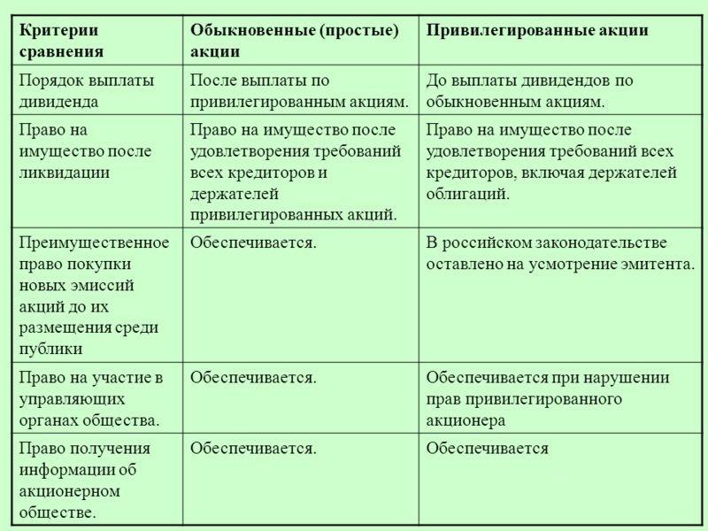 privilegirovannye akcii tipy prava vladelcev stoimost 9d68ab9
