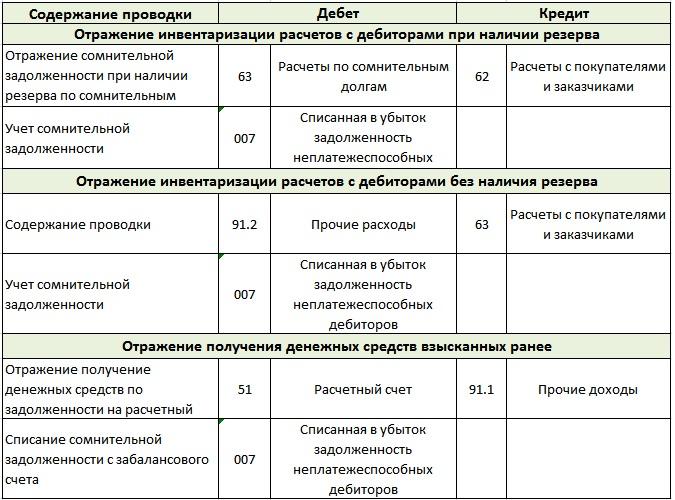 prodazha debitorskoj zadolzhennosti uchet provodki 54dc01d