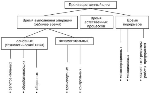 proizvodstvennyj cikl predprijatija formula struktura 26a3547