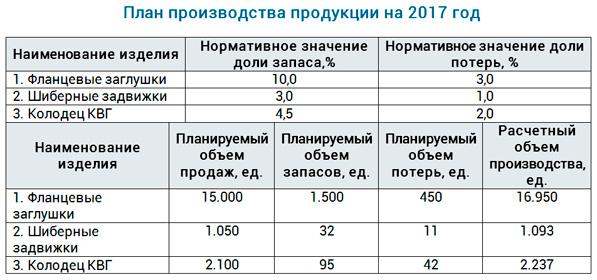 proizvodstvennyj plan predprijatija sostav fae0b4c