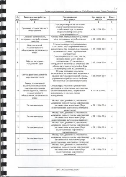provedenie inventarizacii othodov proizvodstva 2745a11