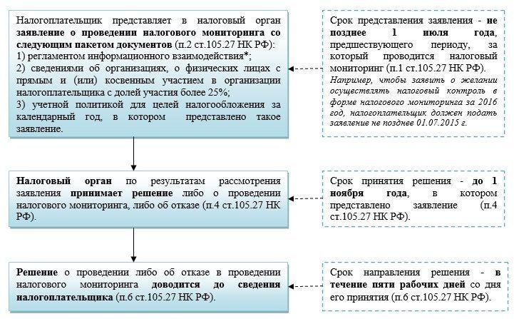 provedenie nalogovogo monitoringa kompanii 1768495