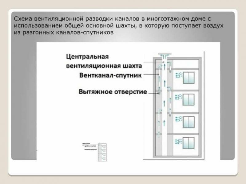 proverka ventiljacii v mnogokvartirnom dome 00420bd