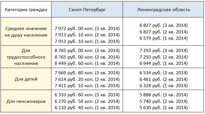 prozhitochnyj minimum v sankt peterburge v 2018 godu c939b9a