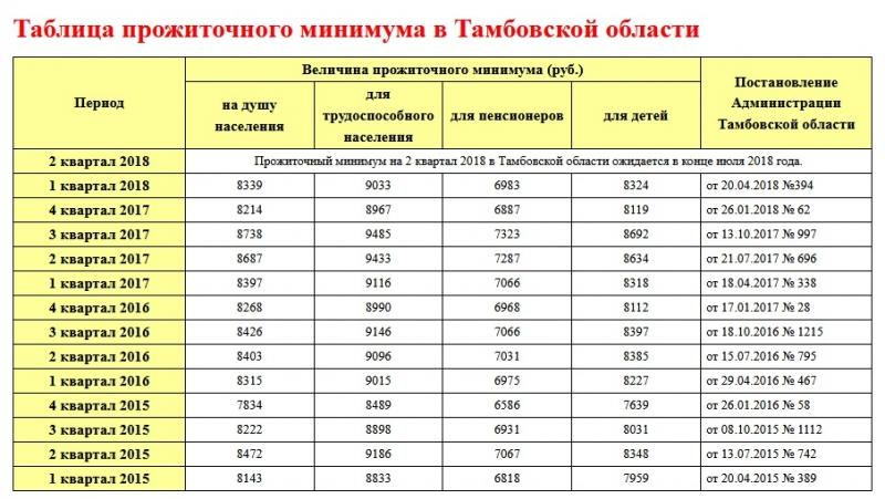 prozhitochnyj minimum v tambovskoj oblasti v 2018 godu c49a80c