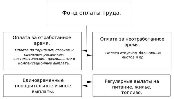 raschet srednemesjachnoj zarabotnoj platy formula 060a34c