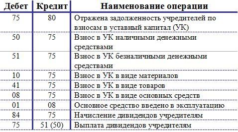 raschety s uchrediteljami buhgalterskij uchet audit provodki 5f1b41a
