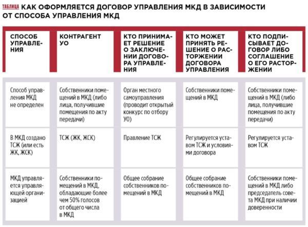 rastorzhenie dogovora upravlenija mkd po iniciative sobstvennikov 1c8fb24