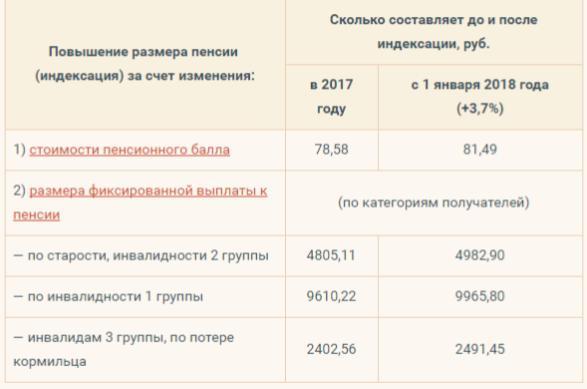 razmer pensii po starosti v 2018 godu na skolko uvelichitsja posle indeksacii v fevrale vse o pensii d3b7ae8