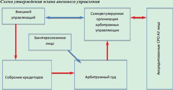 razrabotka i utverzhdenie plana vneshnego upravlenija c75361b