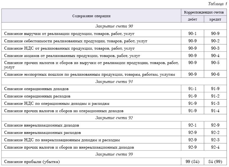 reformacija buhgalterskogo balansa zakrytie schetov 72d7636