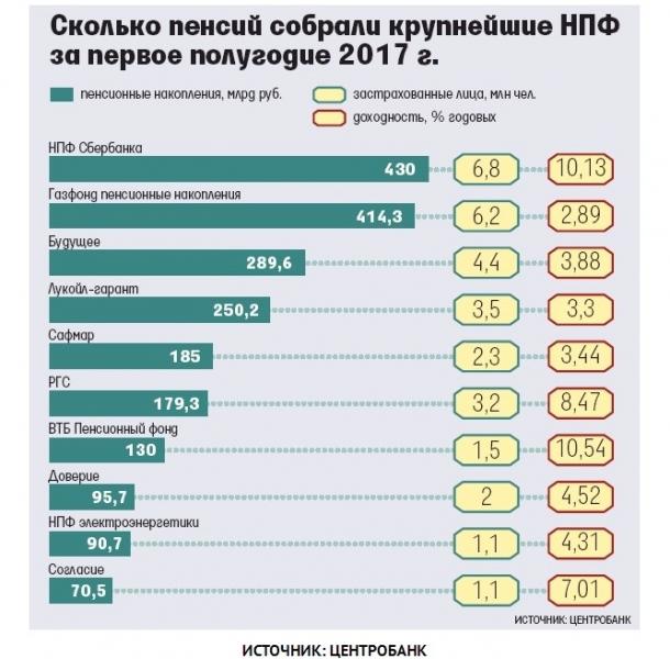 rejting nadezhnosti negosudarstvennyh pensionnyh fondov npf rossii vse o pensii 408c1b0