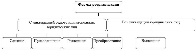 reorganizacija juridicheskogo lica putem vydelenija 6f606f4