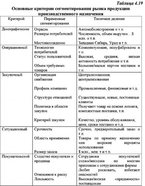 segmentacija rynka priznaki i kriterii 48cc01d