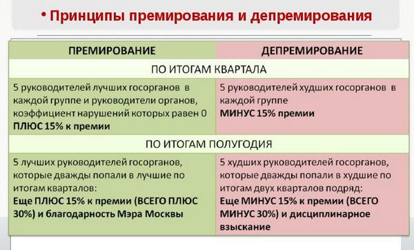 sistema shtrafov dlja sotrudnikov kak nalozhit shtraf na sotrudnika 84c3803