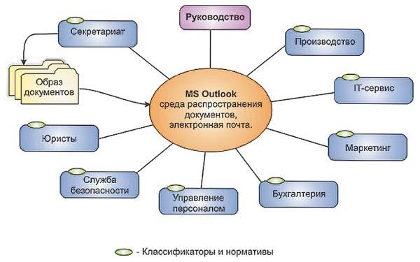 sistemy elektronnogo dokumentooborota v organizacii 8eeb61f