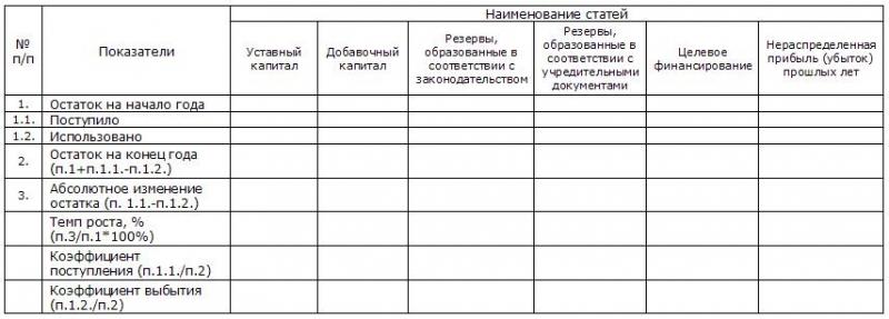 sobstvennyj kapital v balanse rentabelnost manevrennost oborachivaemost cd02095