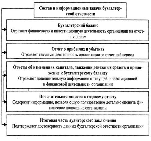 sostav buhgalterskoj otchetnosti organizacii 064974d