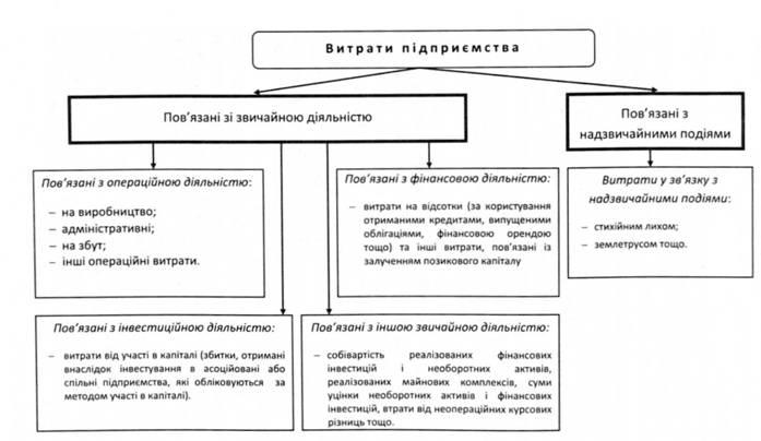 sostav i uchet operacionnyh rashodov bb030d4