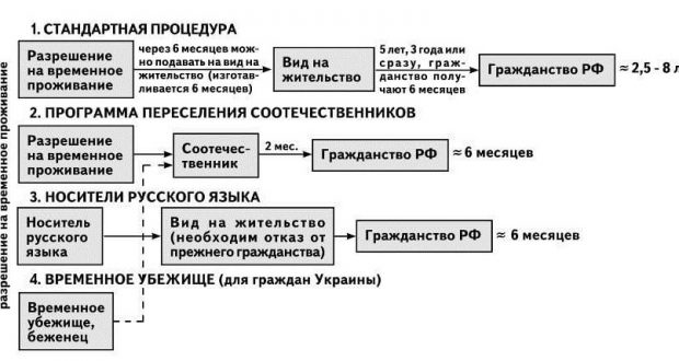 sposoby poluchenija i priobretenija grazhdanstva rf 81c93be