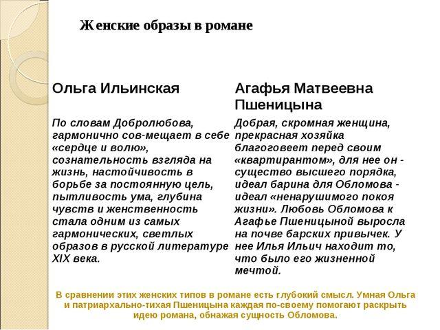 sravnitelnaja harakteristika olgi ilinskoj i agafi pshenicynoj v romane oblomov shodstvo i razlichie sravnenie v tablice 35b0e1b