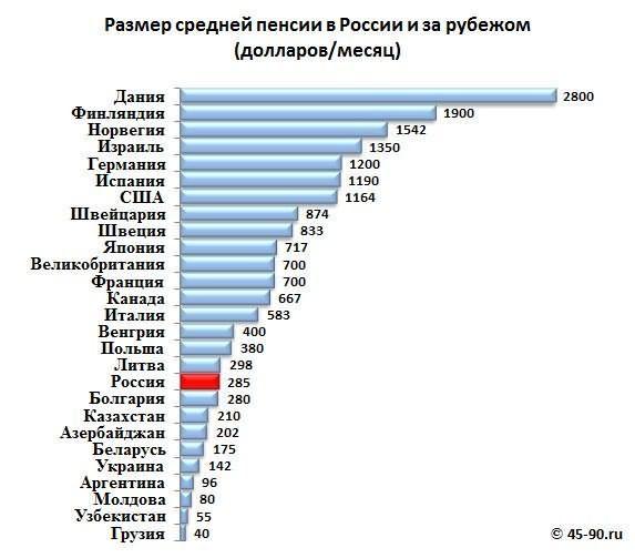 srednjaja i minimalnaja pensija v latvii v 2017 2018 godah ef4d914