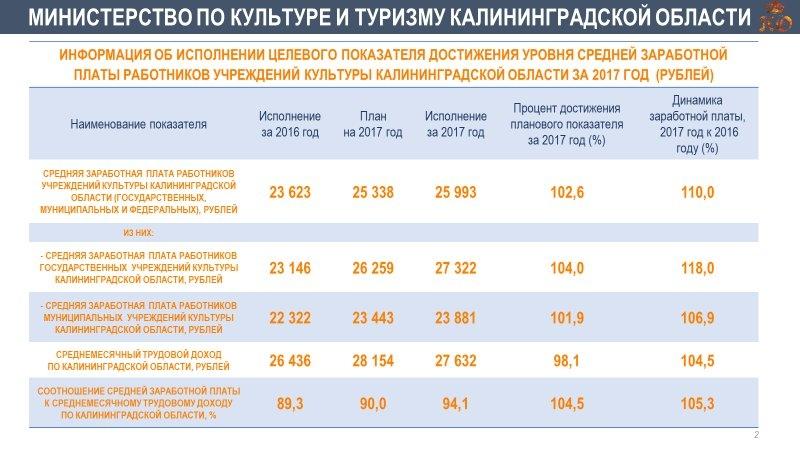 srednjaja zarplata v kaliningrade v 2018 godu 9058034
