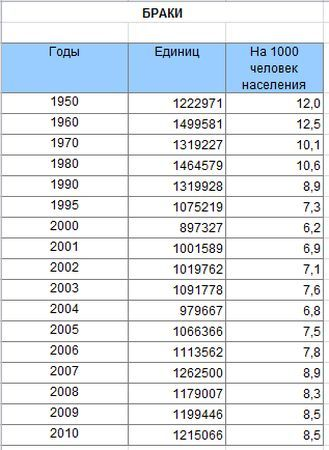 statistika brakov i razvodov v rossii 074a769