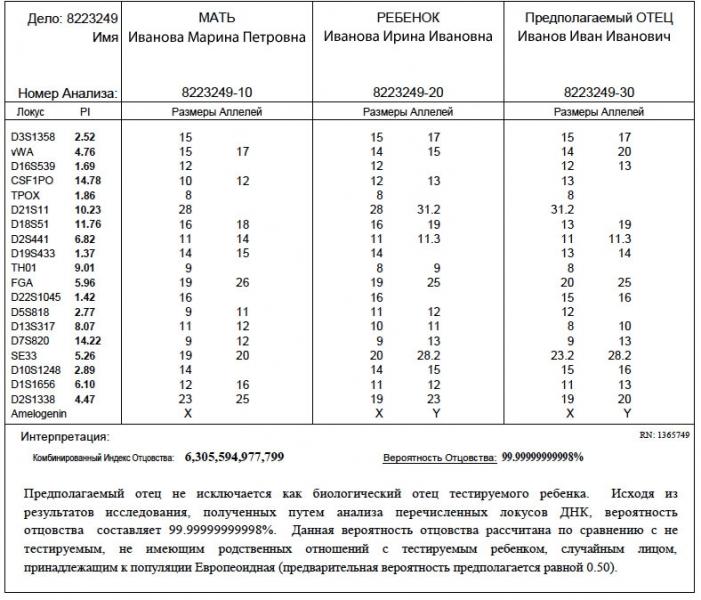 stoimost geneticheskogo analiza dnk na otcovstvo bb608bd