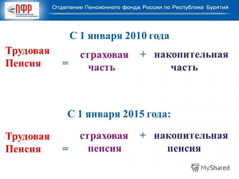 strahovaja i nakopitelnaja chasti trudovoj pensii s 1 janvarja 2015 goda vse o pensii c546e58