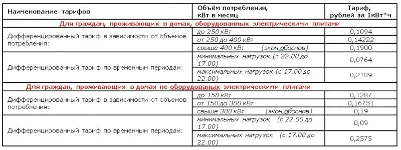 tarif elektroenergii dlja juridicheskih lic v 2018 godu a49bd71