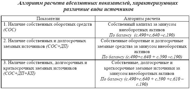 tipy finansovoj ustojchivosti predprijatija 14476b5