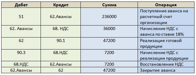 uchet raschetov s pokupateljami i zakazchikami buhgalterskij i nalogovyj 84e0262