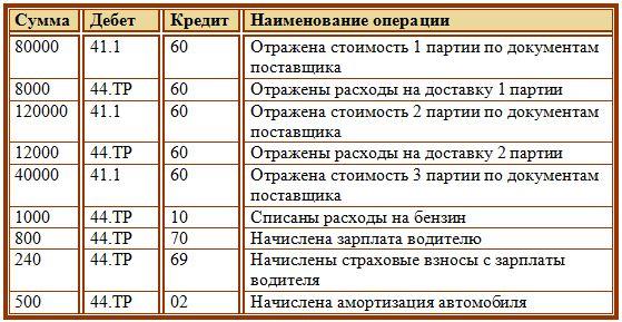 uchjot transportnyh rashodov provodki primery 772d167