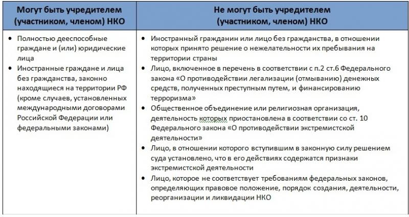 uchrediteli nekommercheskoj organizacii sostav prava objazannosti d346084