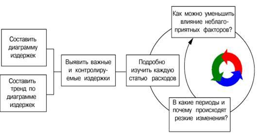 upravlenie zatratami na predprijatii razbor raznyh metodov 42f8d48