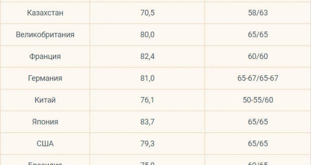 uvelichenie pensionnogo vozrasta s kakogo goda v rossii proizojdet povyshenie sroka vyhoda na pensiju dlja muzhchin i zhenshhin do 65 i 63 let vs 249dc64
