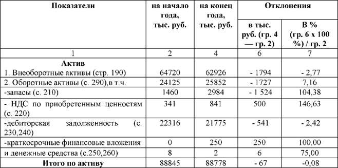 vertikalnyj i gorizontalnyj analiz buhgalterskogo balansa 9abc375