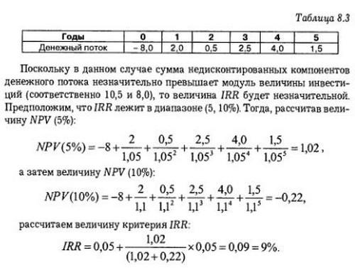 vnutrennjaja norma dohodnosti proekta ec3f1e3