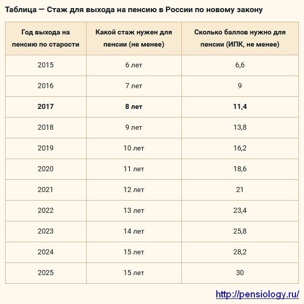 vyhod na pensiju zhenshhiny v rossii v 2018 godu vo skolko let mozhno vyjti kakoj nuzhen trudovoj stazh i neobhodimye dokumenty dlja oformlenija  f4d89fa